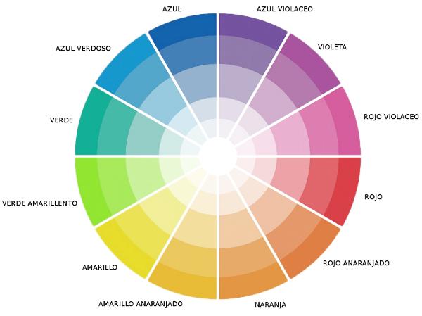 El círculo cromático y la decoración interior - Casa y Color